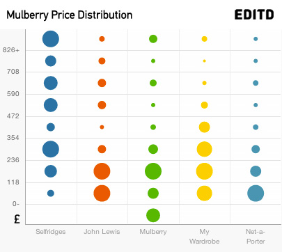 editd-mulberry-price-structure