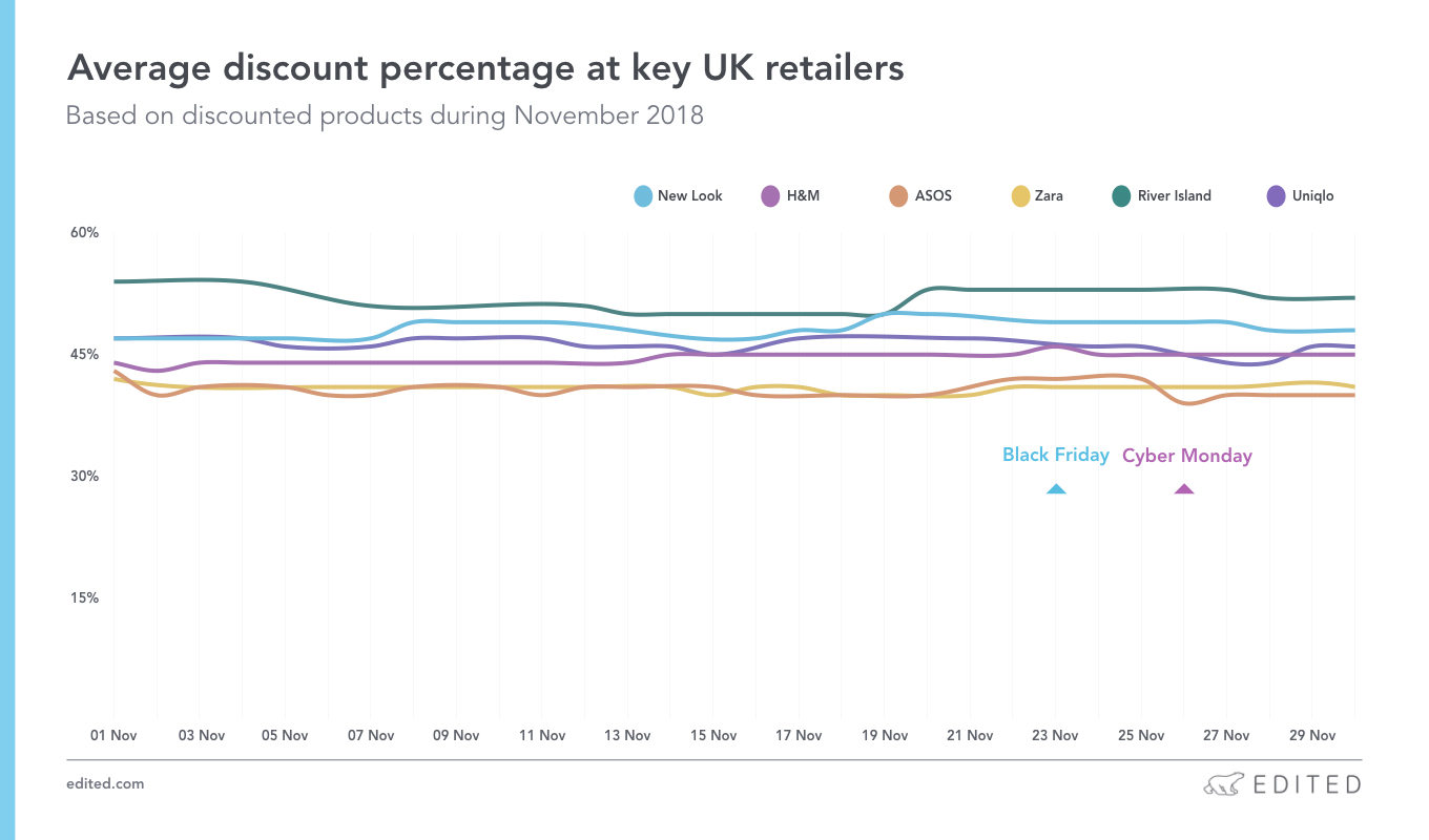 Average discount percentage at key UK retailers