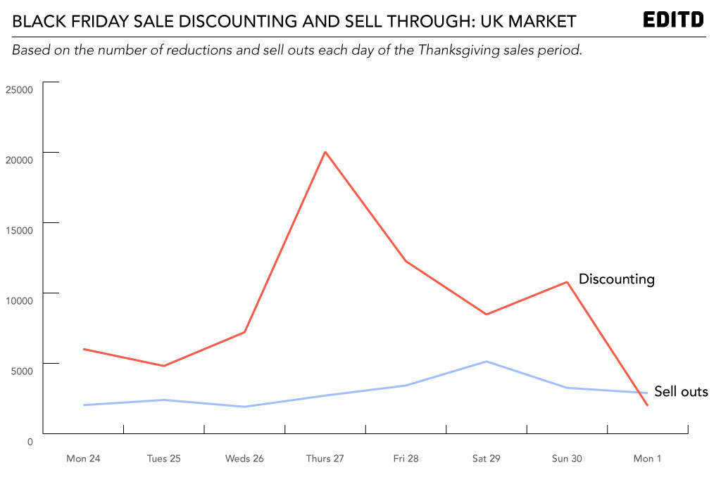 Black-Friday-UK-discounting-and-sell-outs---EDITD
