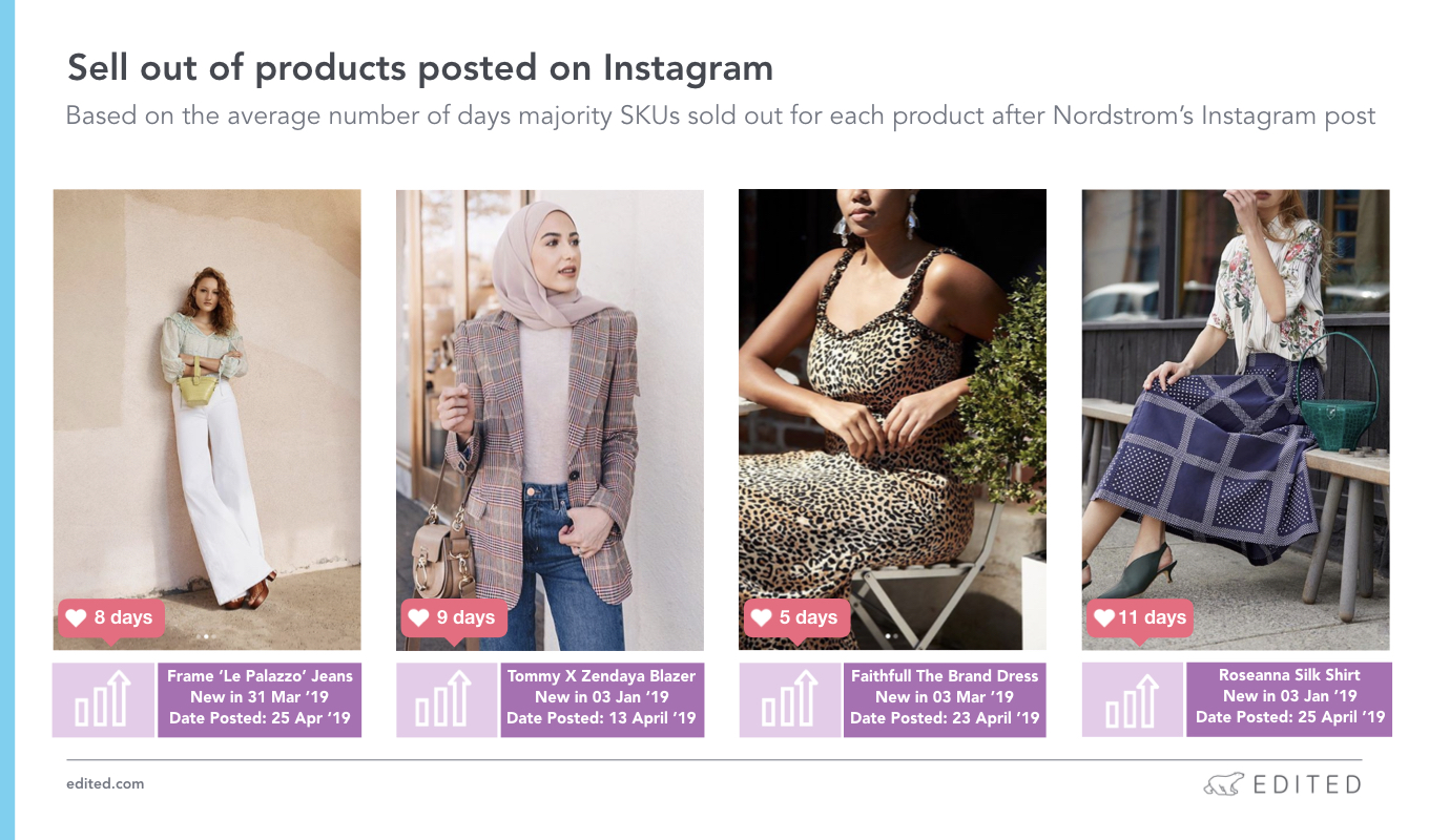 Nordstrom Instagram sell out chart