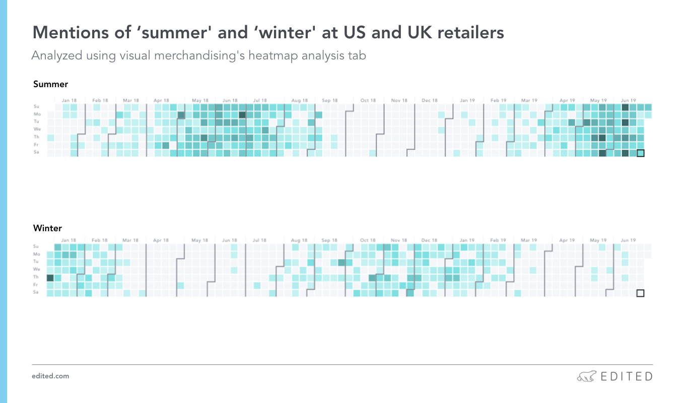 Mentions of 'summer' and 'winter' at US and UK retailers