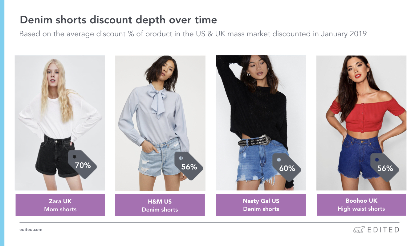 How retailers can use AI to maximize their denim assortment. Denim shorts discount depth over time