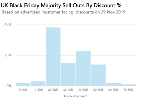 Uk Black Friday Majority Sell Outs By Discount %