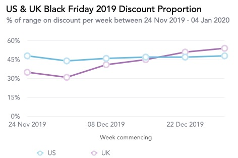 Us & Uk Black Friday 2019 Discount Proportion