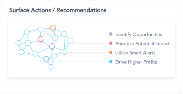 EDITED can recommend improvements for your business with AI