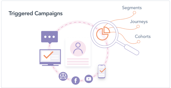 Automate improvements to your CDP and hyper-personalize campaigns