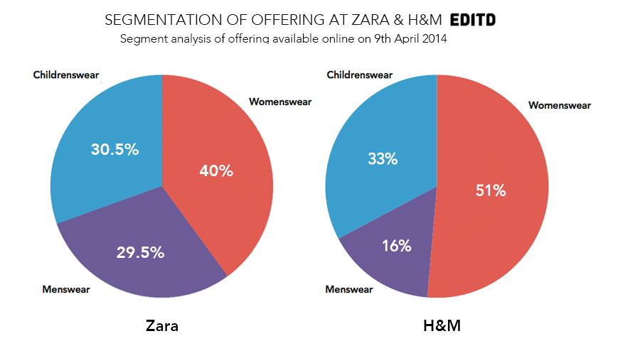 zara vs h m compares the apparel retailers strategies editd zara hm segmentation analysis dramatically different pricing strategies