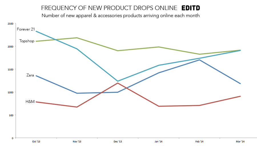 EDITD-retailer-frequnecy-of-new-drops-Zara