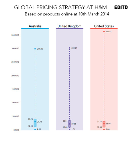 Pricing Strategy: H&M's Global Expansion Strategy Revealed