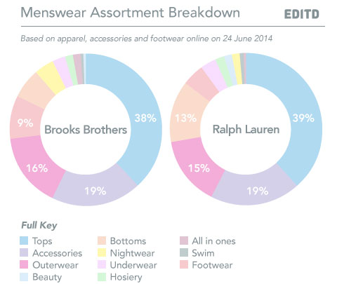 Menswear spotlight  Ralph Lauren does battle with Brooks Brothers 8f032b21a