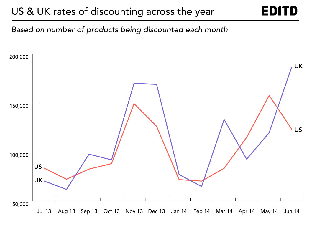 UK-and-US-discounting-rates-EDITD-2