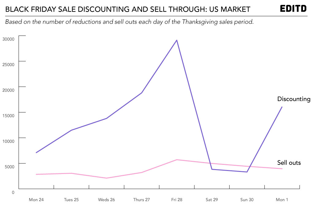 Black-Friday-US-discounting-and-sell-outs---EDITD