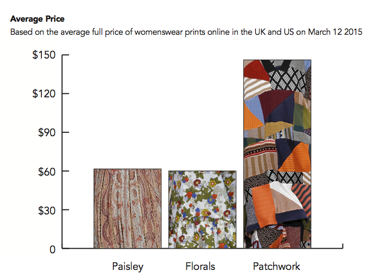 Patchwork prints have the highest market value which bodes well for their performance in Fall 2015.
