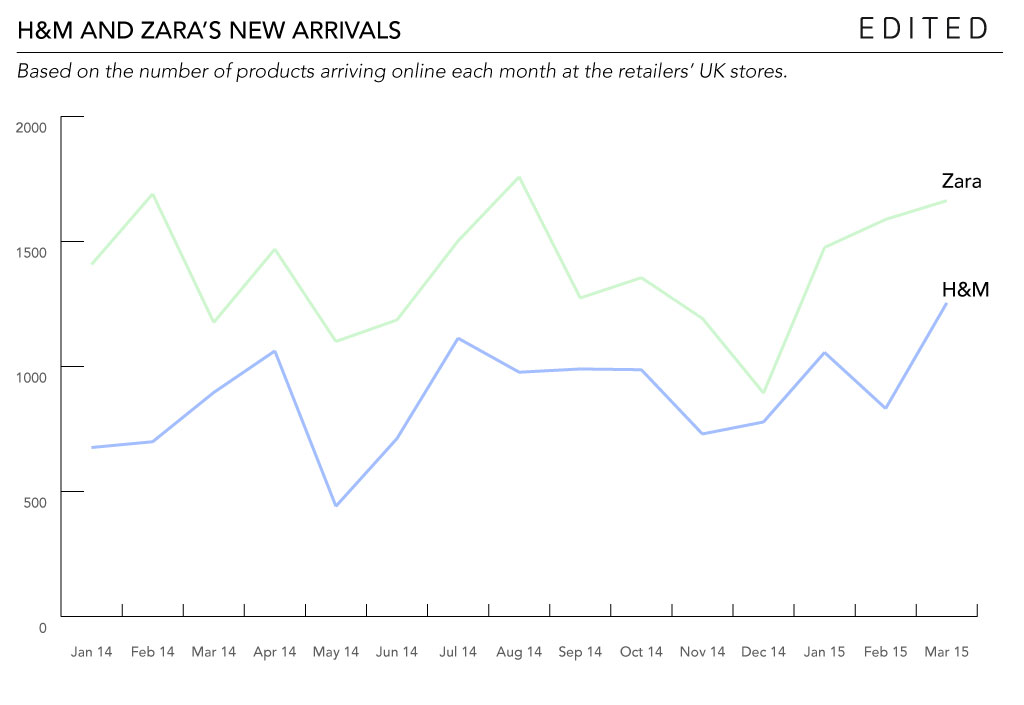Zara vs H&M: Comparing the two retailers' patterns of new product drops.