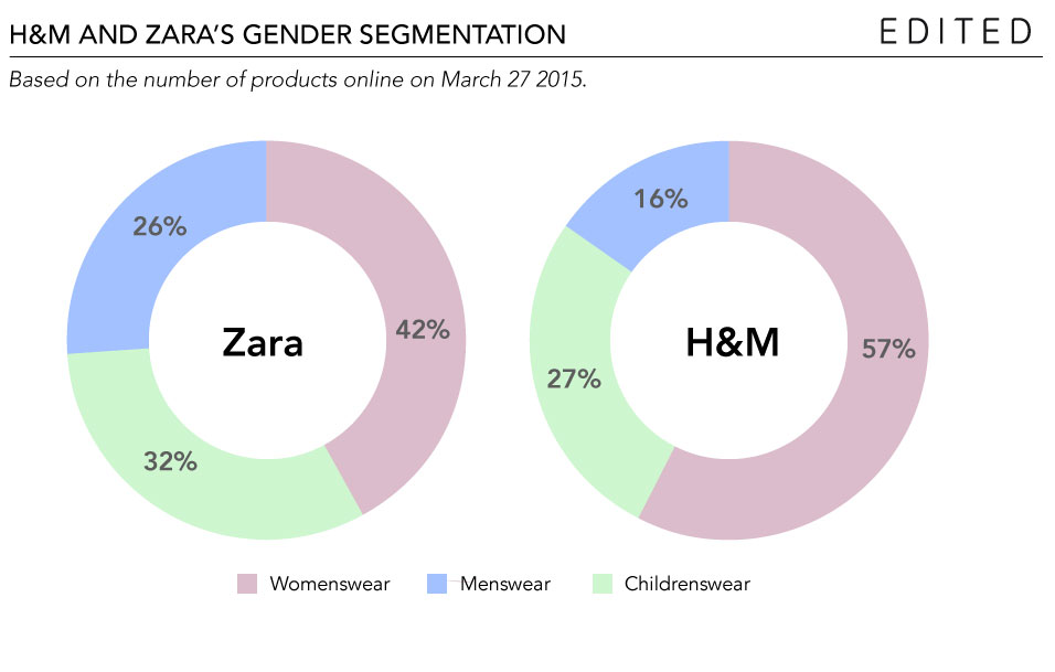 H&M have grown the weighting of their womenswear in the past year.