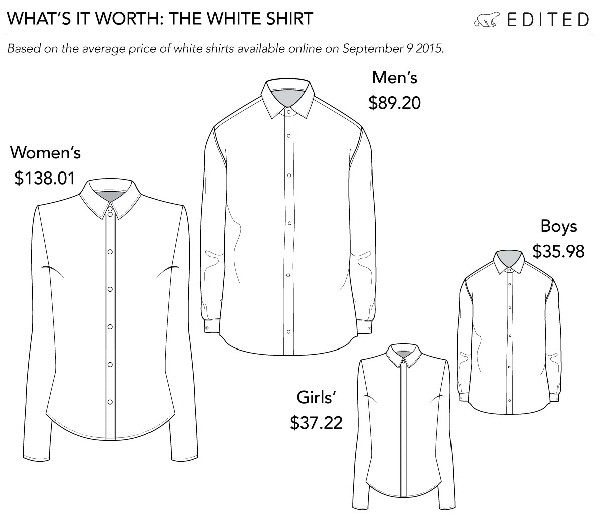 Want a bargain shirt? Hopefully you're a small boy - theirs are the cheapest on average.