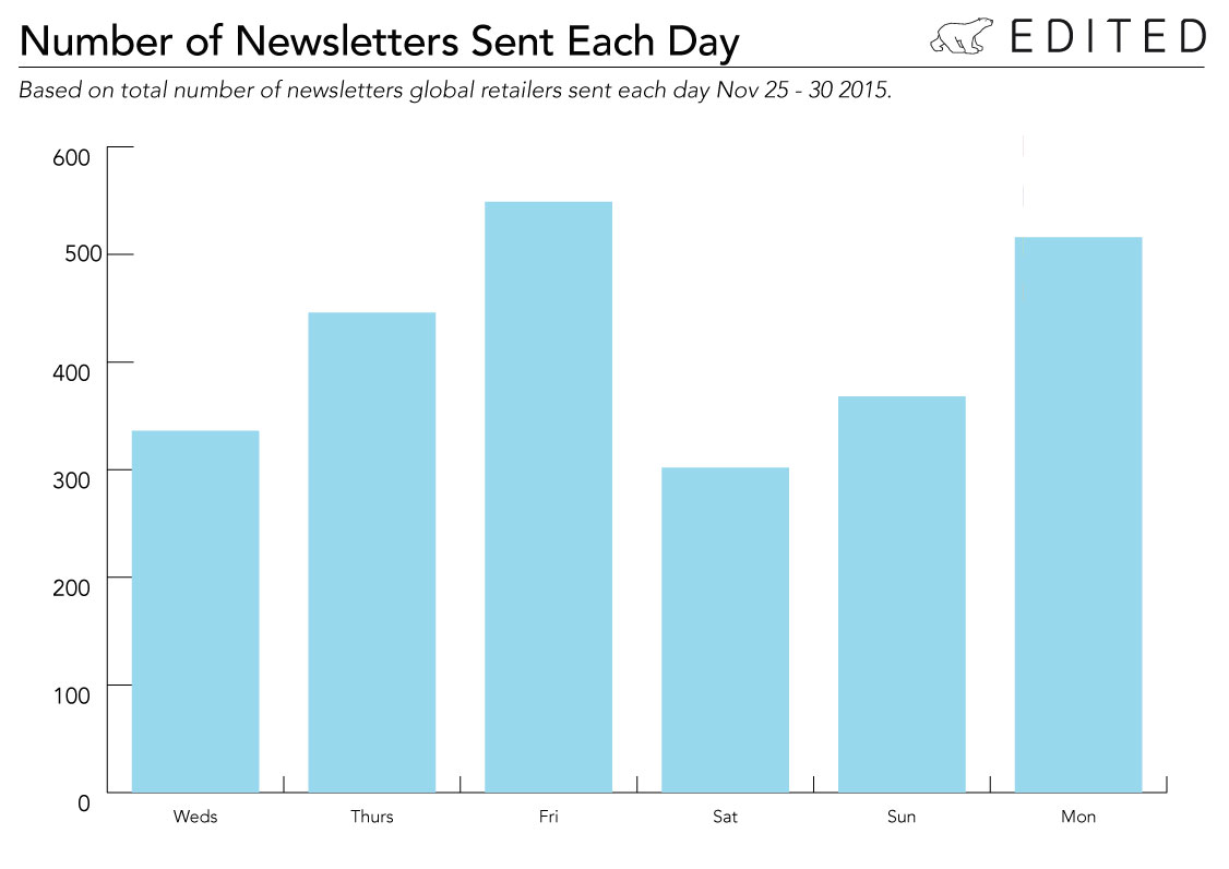 Just how chatty were retailers this holiday?