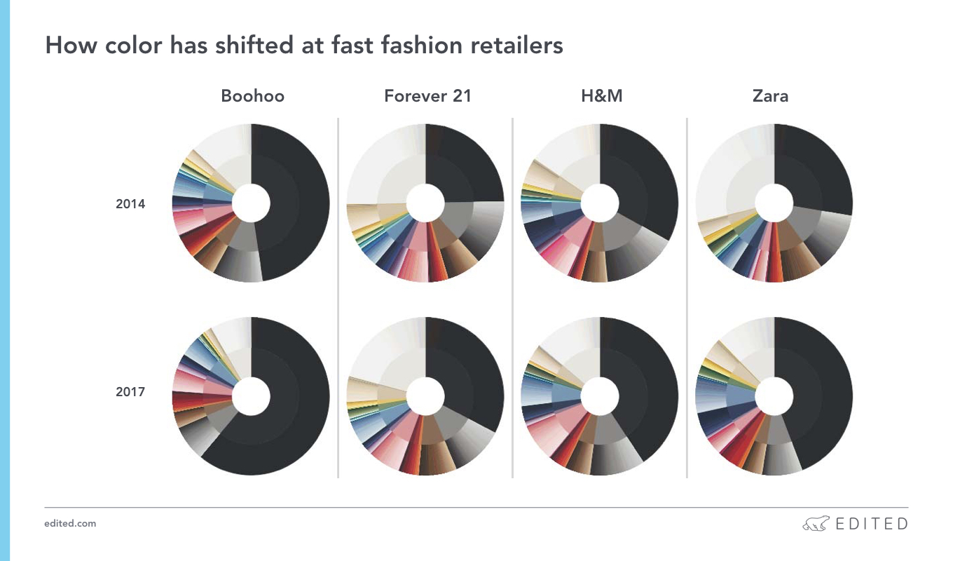 shifts in retail