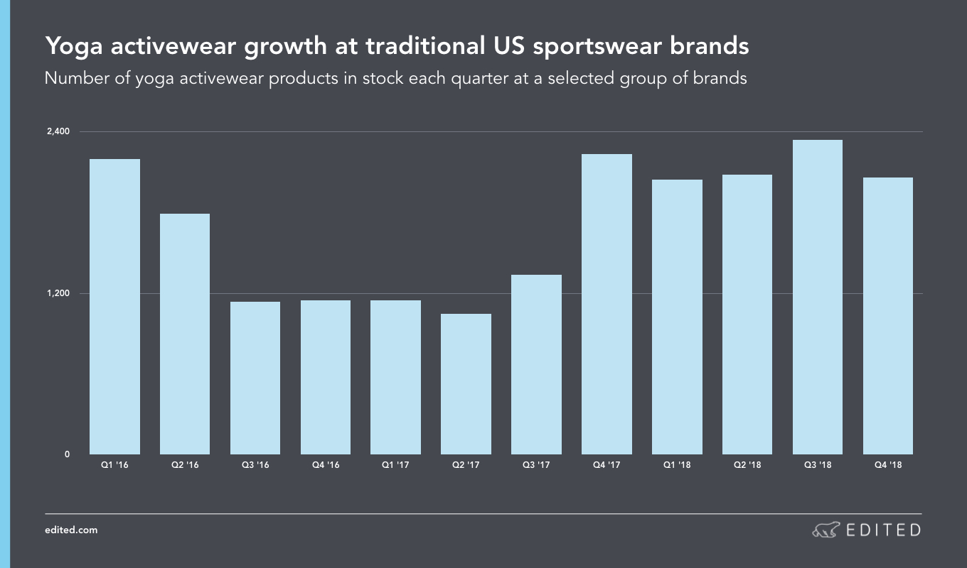 Yoga activewear growth