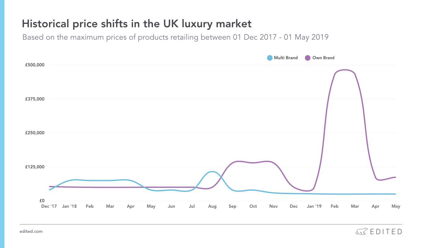 Historical price shifts in the UK luxury market