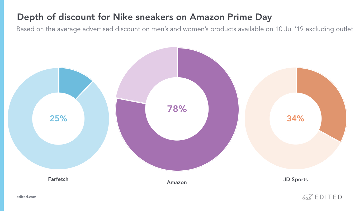 Depth of discount for Nike sneakers on Amazon Prime Day