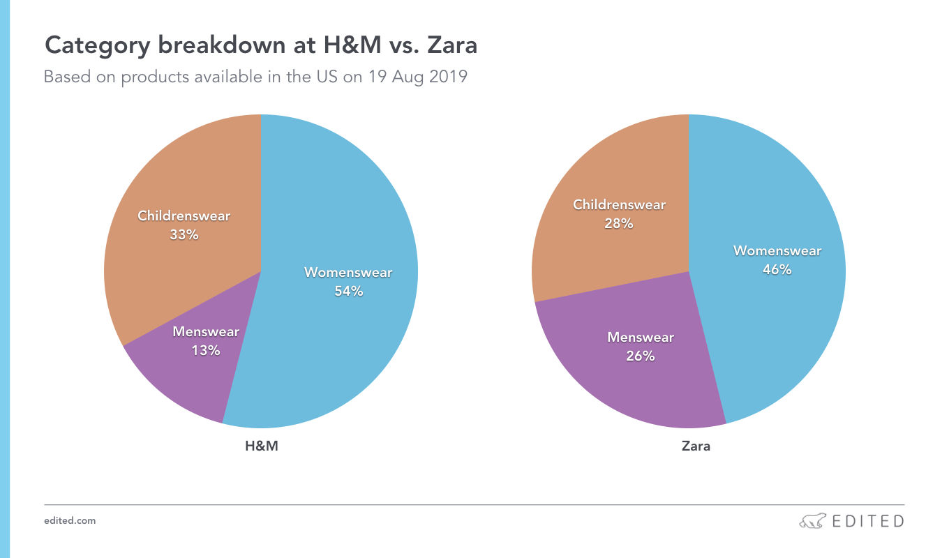 H&M vs. Zara category breakdown